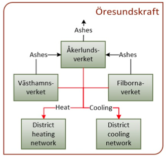 Graphic dispaly of different Oresundkraf divisions